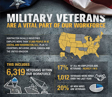 https://www.huntingtoningalls.com/wp-content/uploads/2016/07/veterans_day2017infographic370.jpg